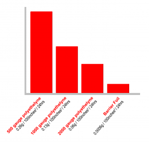 Water Vapor Transmission Rater Bar Chart